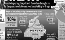 Soorme Punjab De by Sukshinder Shinda